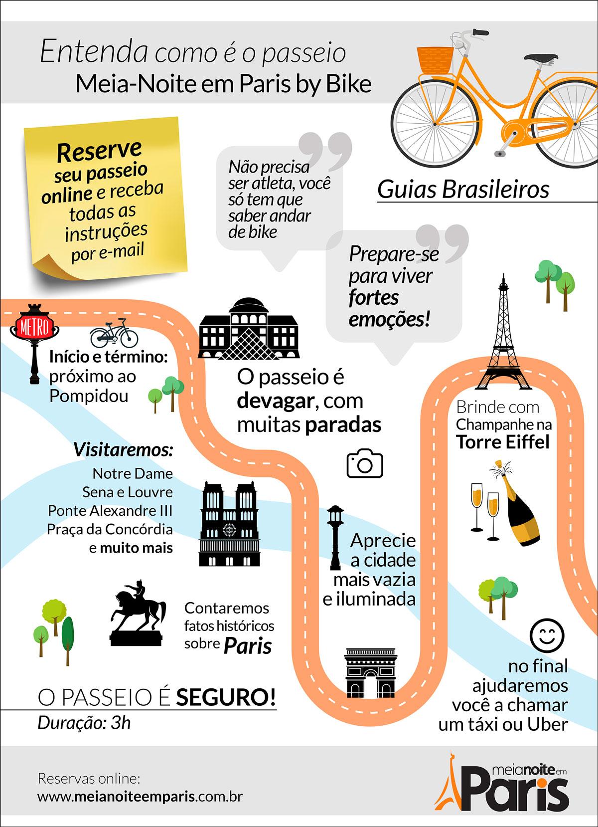 Infográfico: Entenda como funciona o passeio Meia-Noite em Paris by Bike